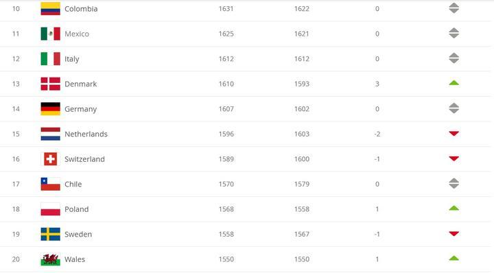 FIFA最新世界排名:比利时仍居第1;中国世界排名上升至第75-建业V